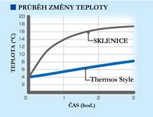 Termohrnek Thermos Style - srovnání